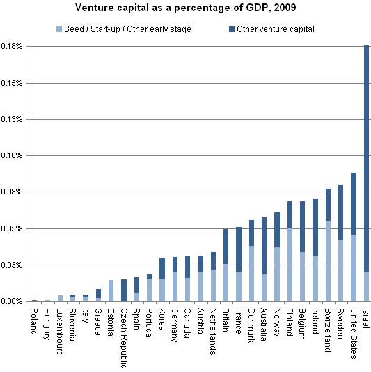 Venture Capital as a percentage of GDP