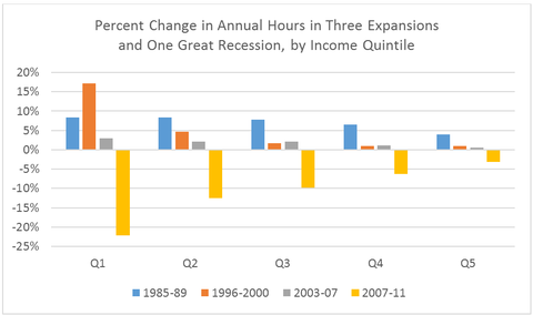 Q1 represents lowest fifth of income distribution, Q5 the highest. Source: Author's analysis of Census Bureau data (Annual Social and Economic Supplement), provided by Arloc Sherman of Center on Budget and Policy Priorities.