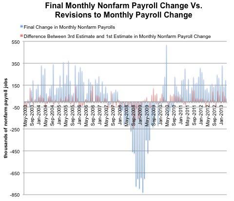 Source: Bureau of Labor Statistics, via Haver Analytics.