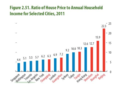 Sources: International Monetary Fund, using CEIC Data; 8th Annual Demographia International Housing Affordability Survey; national statistical offices; and I.M.F. staff estimates. Note: Data for cities in mainland China (in red), Tokyo, and Singapore are calculated as the price of a 70-square-meter home divided by average annual pretax household income; data for other cities are the median house price divided by median pretax household income, as reported by Demographia.