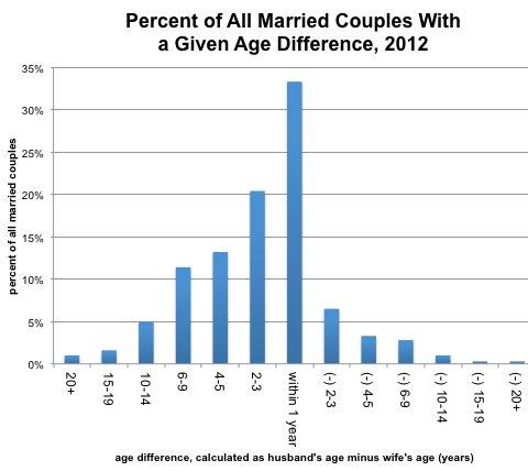 Source: U.S. Census Bureau, Current Population Survey, 2012 Annual Social and Economic Supplement.