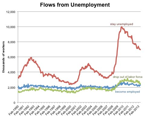 Source: Bureau of Labor Statistics, via Haver Analytics. The lines show worker flows from unemployment last month into each of the following statuses in the current month: unemployment, not in labor force, employment.