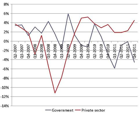Annualized growth in the public and private sectors.