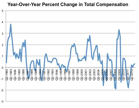 Source: Bureau of Labor Statistics, via Haver Analytics. Numbers are adjusted for inflation by Haver.