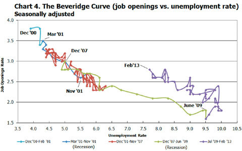 Source: Bureau of Labor Statistics, Current Population Survey and Job Openings and Labor Turnover Survey, April 9, 2013.