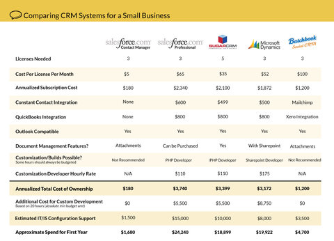 This chart was prepared by a consulting firm, the Empire Builders Group, for one of its small-business clients. This client had three staff members who needed access to a C.R.M. system and wanted it to integrate with Microsoft Outlook and QuickBooks. It also wanted to continue to use Constant Contact and had more than 10,000 contacts to manage. This chart compares the costs of four different C.R.M. systems.