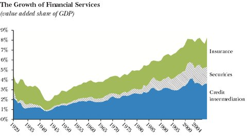 Data from the National Income and Product Accounts (1947-2009) and the National Economic Accounts (1929-47) are used to compute added value as a percentage of gross domestic product in the United States.