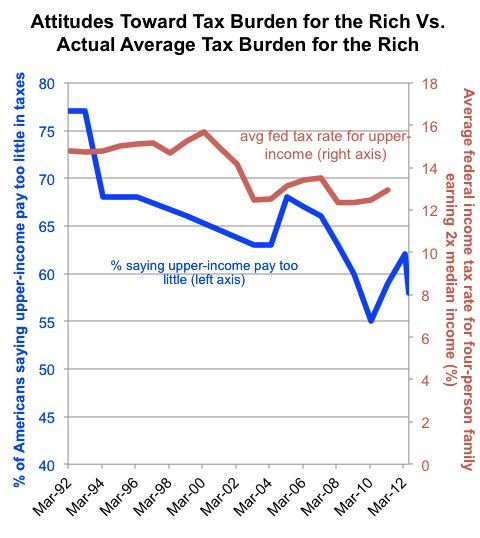 Sources: Pew Research Center, Tax Policy Center. The blue line, which shows the percent of Americans who say the upper-income pay too little in taxes, refers to the left-hand axis. Note that this axis does not start at zero to better show the change. The red line, which shows the average federal income tax rate for a family of four earning twice the median income, refers to the right-hand axis.