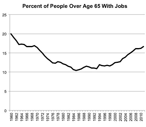 Source: Bureau of Labor Statistics.