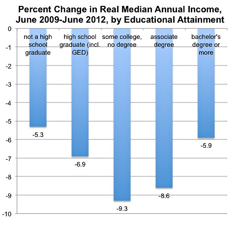 Source: United States Bureau of the Census March Current Population Survey annual supplement.